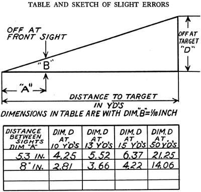 Accuracy error in sighting chart