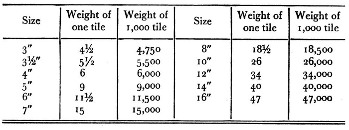 Approximate Weight of Tile of Various Sizes