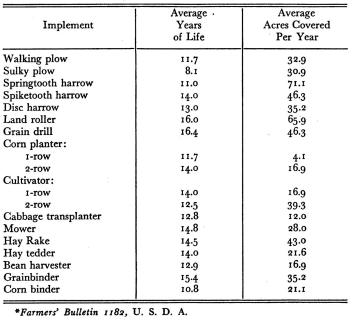 Average Length of Life of Farm Implements