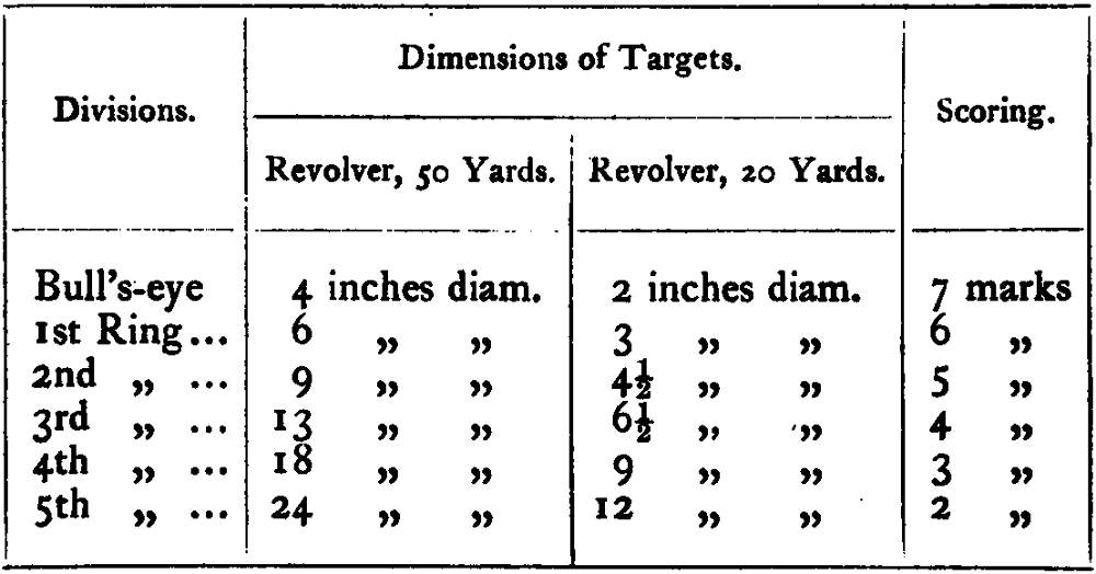 Dimensions of targets