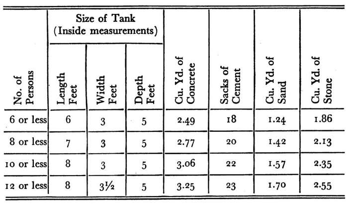 Quantities of Material Needed to Construct Septic Tanks