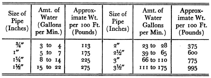 Sizes and Weights of Pipe for Distribution Mains in Small Spray Irrigation Systems