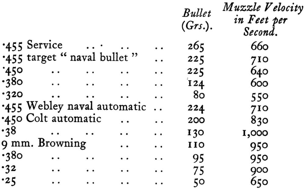 Table Showing Comparison of Ballistics of Revolver and Automatic