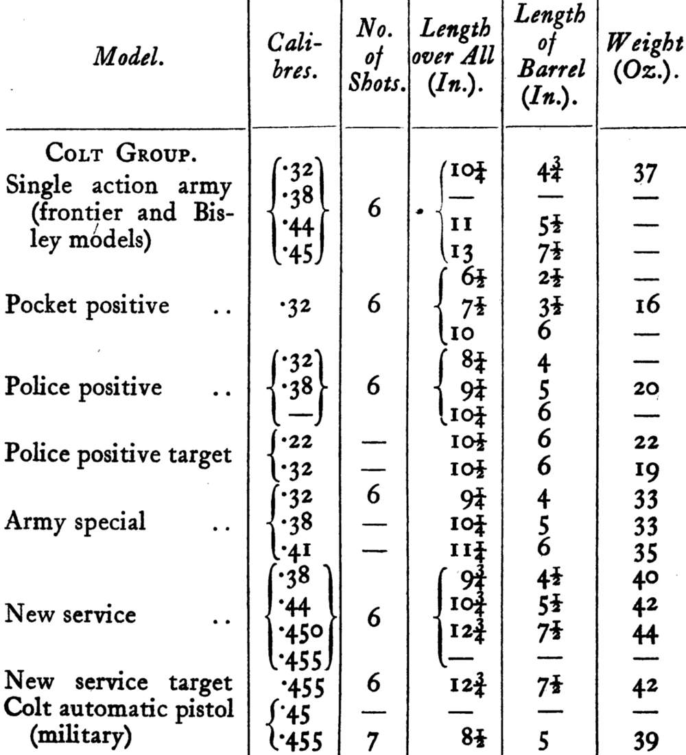 Table of Modern Standard Revolvers and Automatic Pistols 1