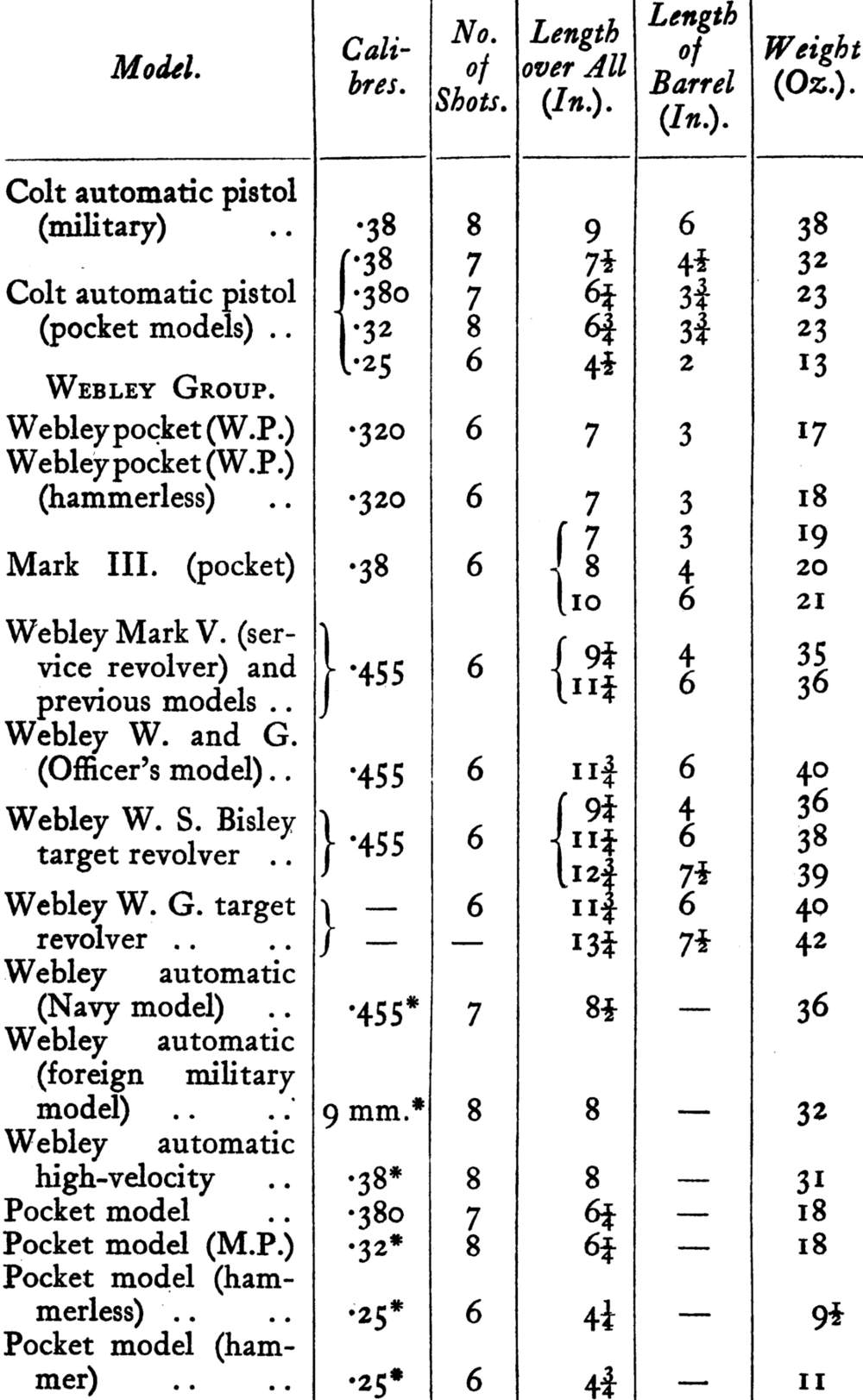 Table of Modern Standard Revolvers and Automatic Pistols 2