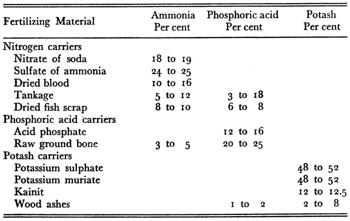 composition of materials in fertilizer mixing