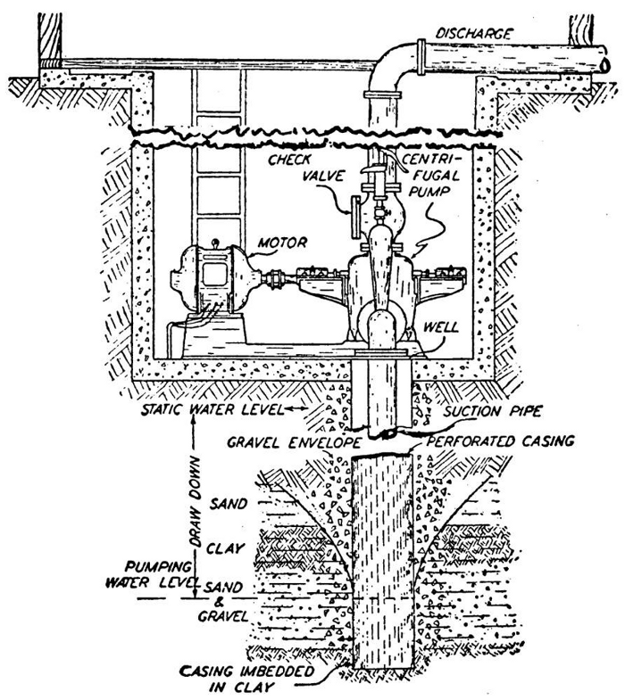 correct mounting of electric pump