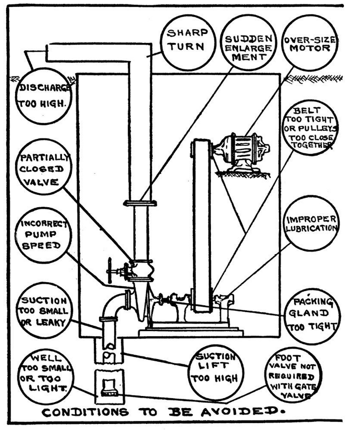 mounting centrifugal electric pump